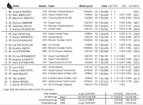Qatar pole and starting grid position