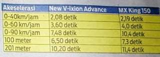 Hasil test akslerasi New Vixion Advance vs MX King