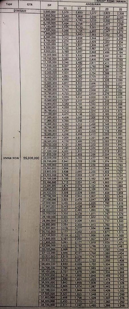 Harga dan cicilan Xmax 250